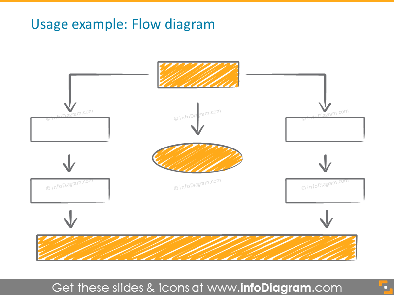 Example of the flow diagram
