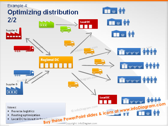 Supply Chain Logistics Diagram Toolbox Powerpoint Icons Distribution Maps