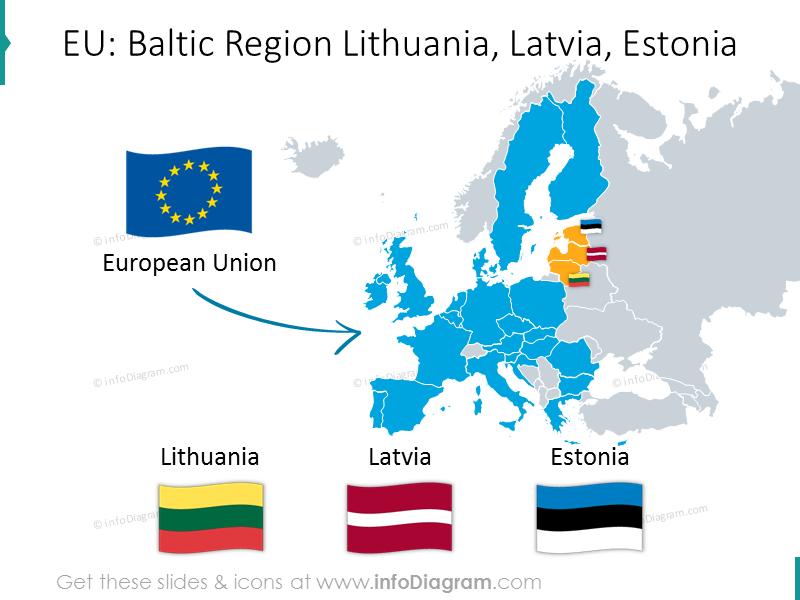 estonia-latvia-lithuania-comparing-baltic-europe-macroeconomics-ppt