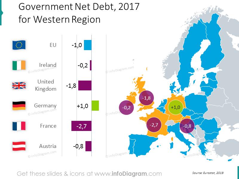 debt-ireland-france-britain-germany-eu-baltic-chart-map-ppt