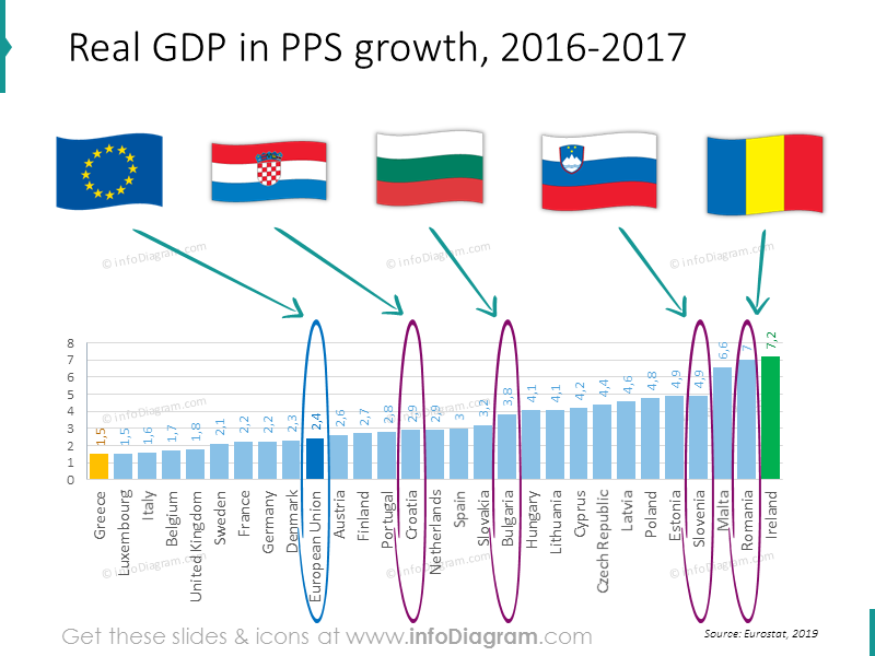 gdp-growth-romania-bulgaria-slovenia-eu-comparison-chart
