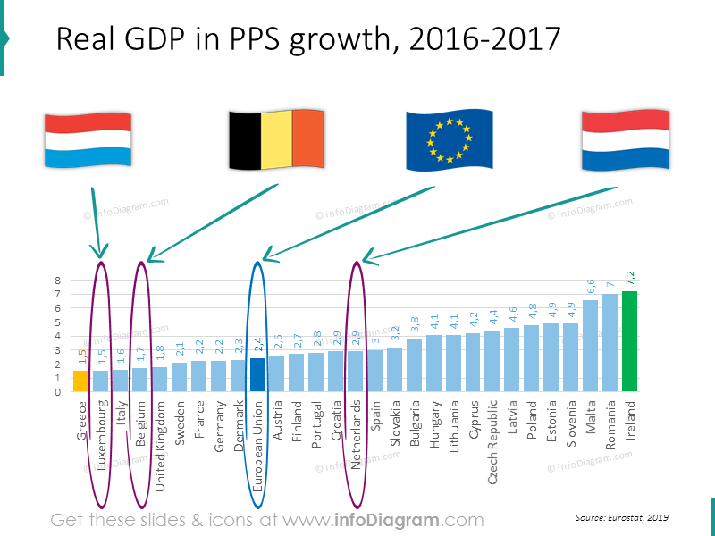 gdp-growth-belgium-netherlands-luxembourg-eu-comparison-chart