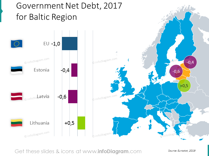 debt-estonia-latvia-lithuania-eu-baltic-chart-map-ppt