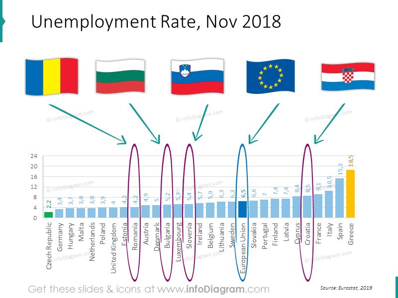 unemployment-romania-bulgaria-slovenia-eu-ranking-slide