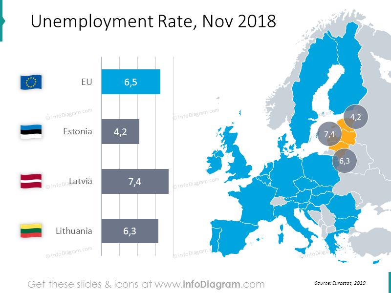 Unemployment Rate diagram for November 2018: Estonia, Latvia, Lithuania