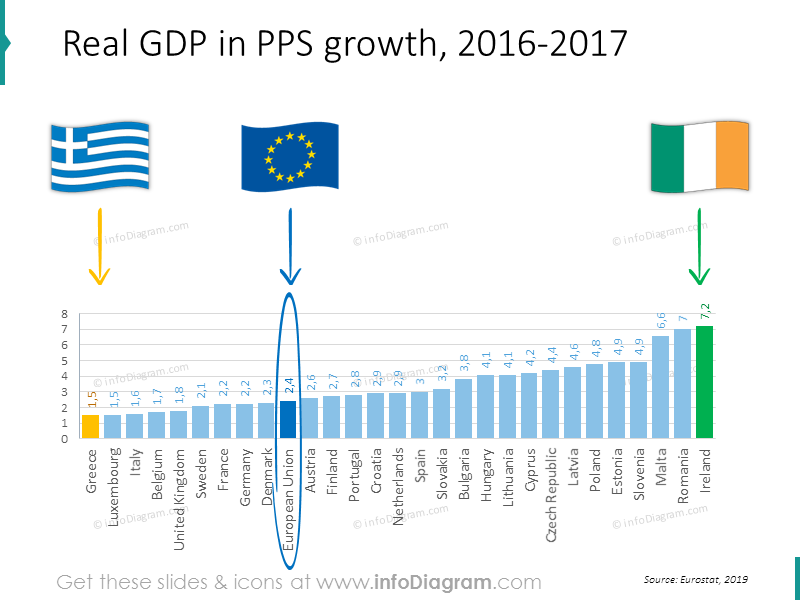 Real GDP in PPS growth bar chart