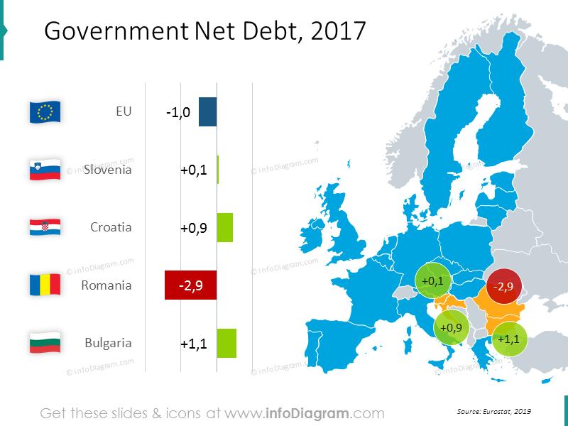 Government net debt EU map with bar chart: Slovenia, Croatia, Romania, Bulgaria