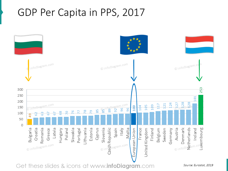 GDP per capita bar chart with Bulgaria and Luxembourg flags