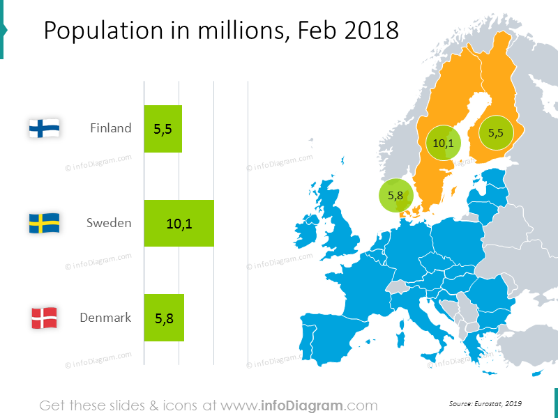 Population in millions chart February 2018: Finland, Sweden, Denmark