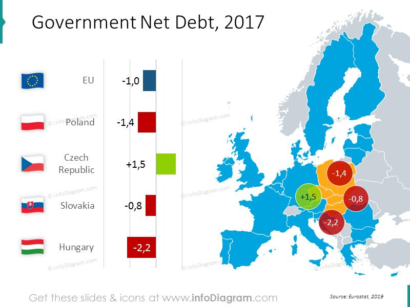 Government net debt 2017: Poland, Czech Republic, Slovakia, Hungary