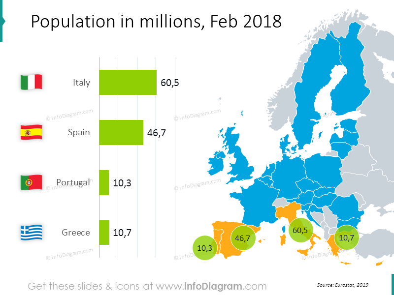 Population map with values 2018: Italy, Spain, Portugal, Greece
