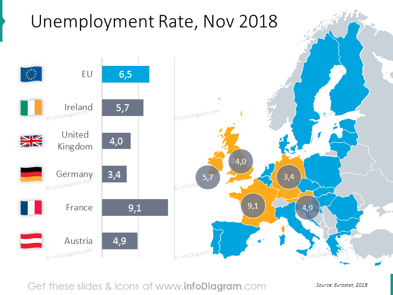 Unemployment Rate for Nov 2018 graphics: Ireland, United Kingdom, Germany, France, Austria