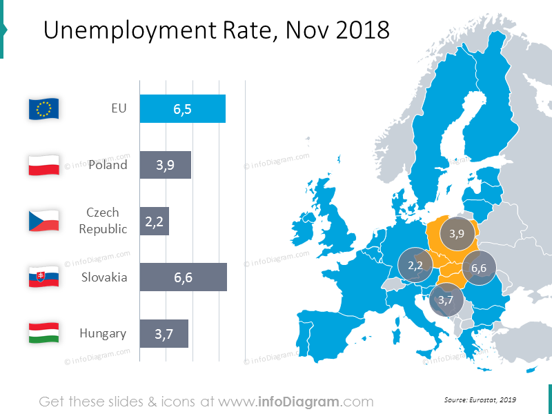 Unemployment Rate chart with map November 2018:Poland, Czech Republic, Slovakia, Hungary