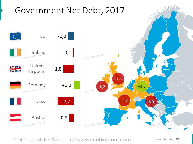 Governmentnet debt mapwithvalues: Ireland, United Kingdom, Germany, France, Austria
