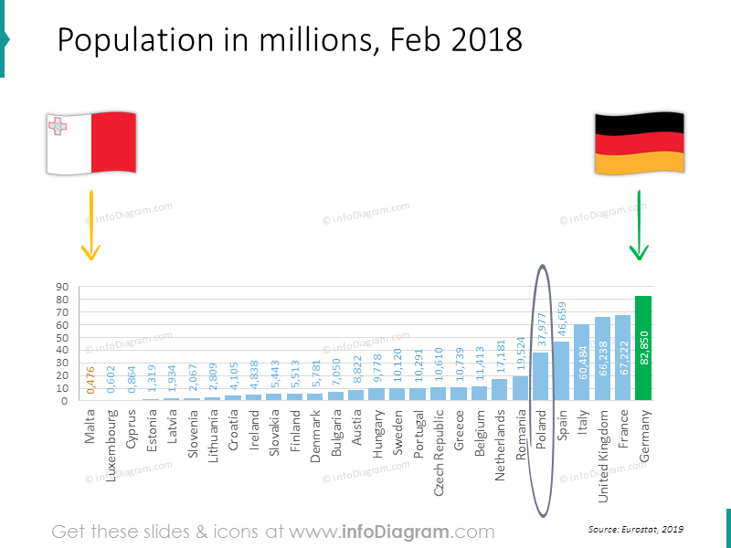 Population in a millions bar chart for February 2018 for EU