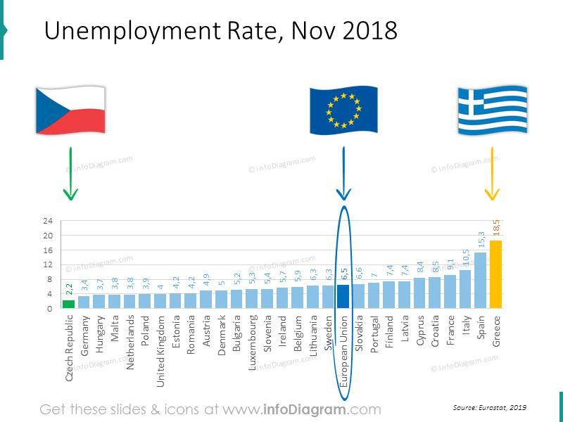EU Unemployment Rate bar chart 2018