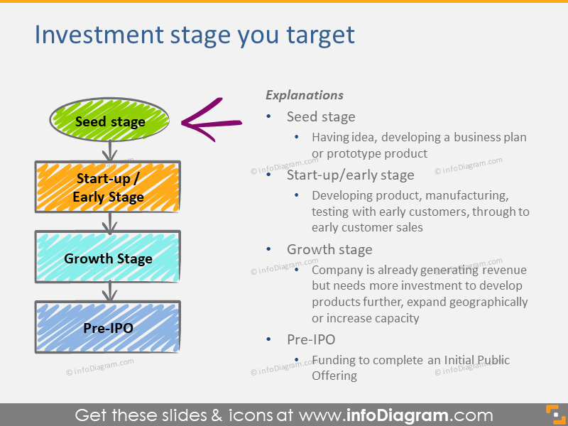 Investment stage you target