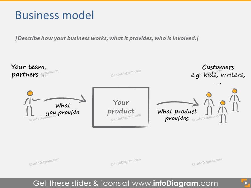 Business model description