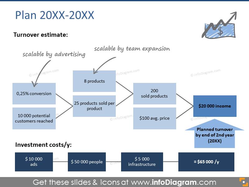 Plan 2014-2016 turnover estimate