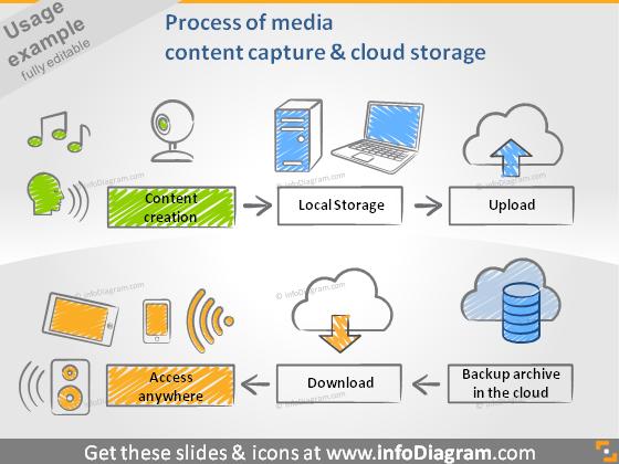 media capture cloud storage access process diagram ppt