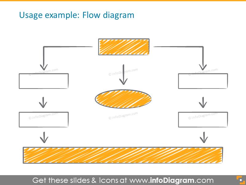 flow diagram scribble handwritten filling arrow rectangle icons ppt clipart