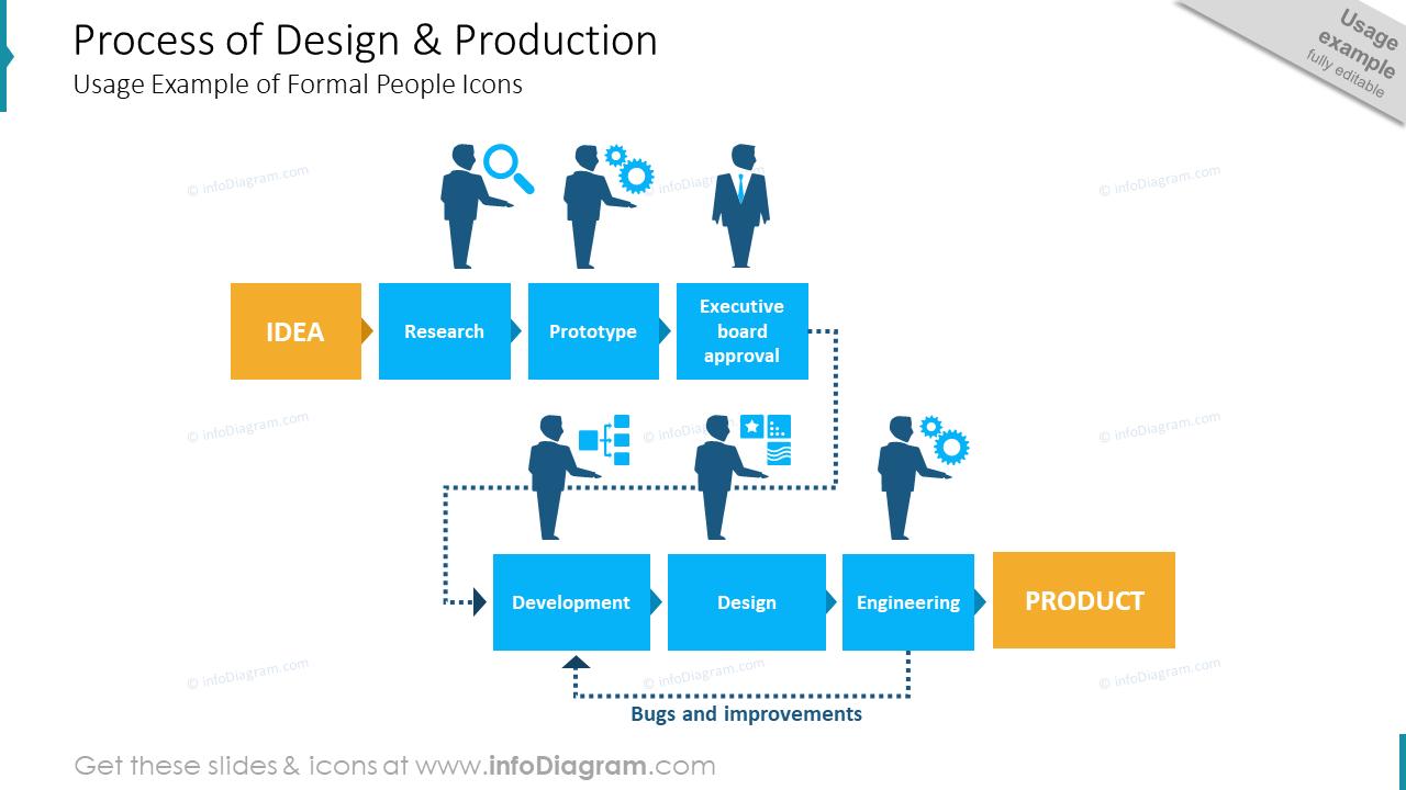 Design production departments flowchart powerpoint icons