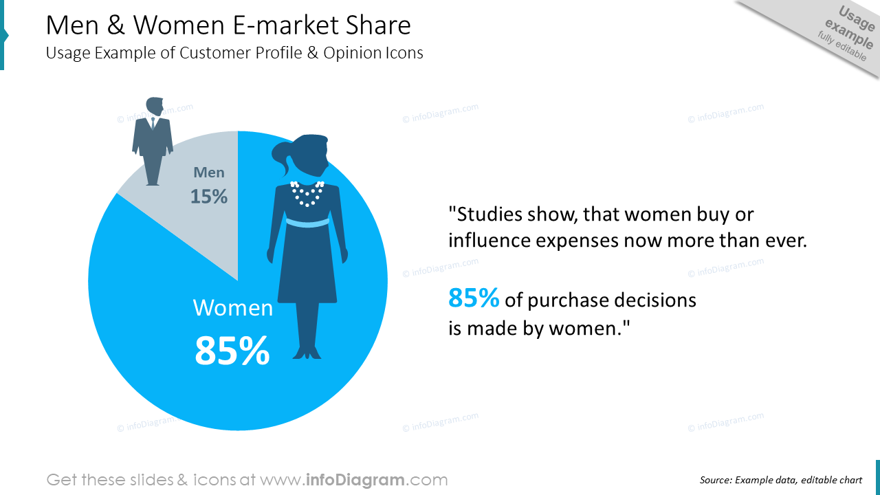 Market Share chart men women ecommerce PPT clipart