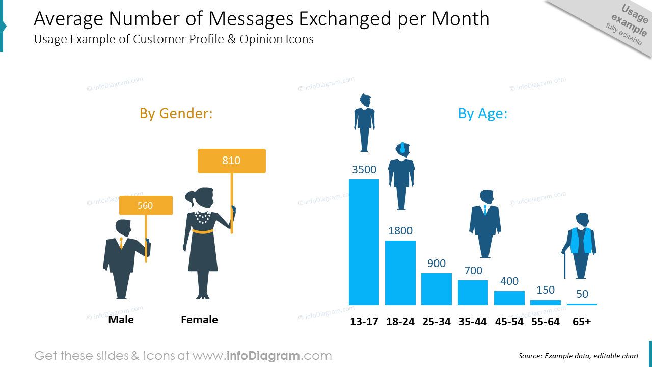 Customer Age Statistics Messaging ppt Silhouettes icons