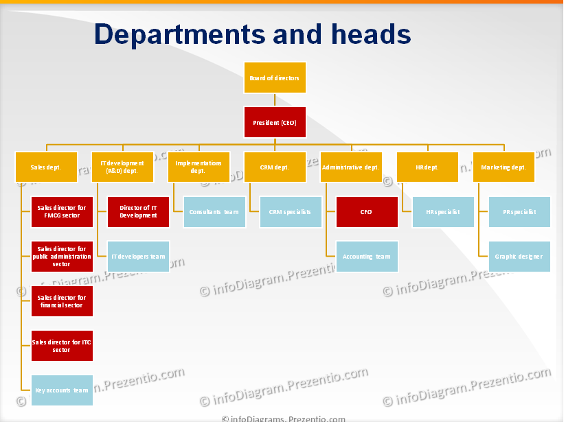 IT Company Structure