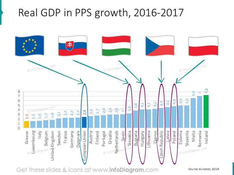 GDP growth european union
