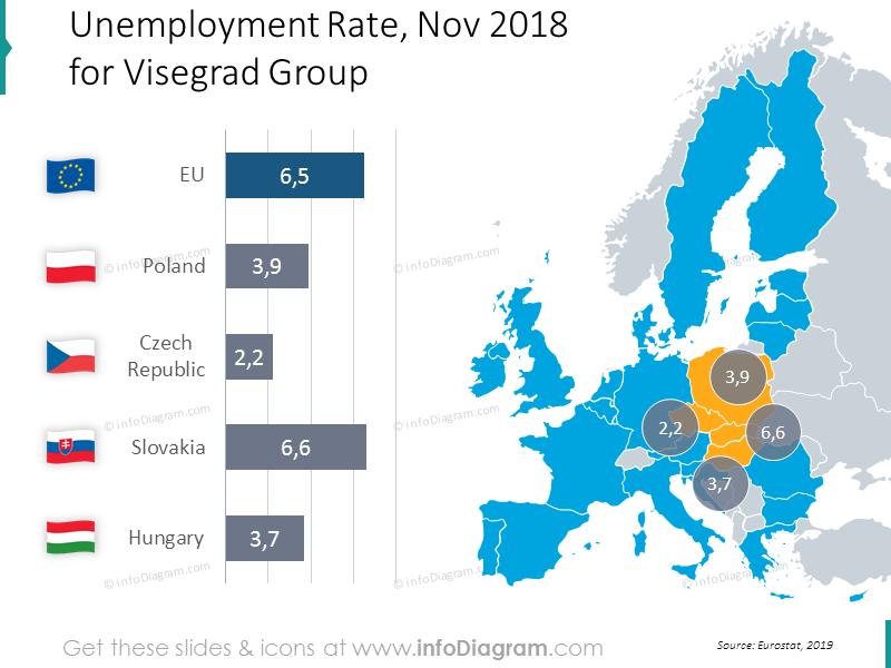 Unemployment rate Visegrad group