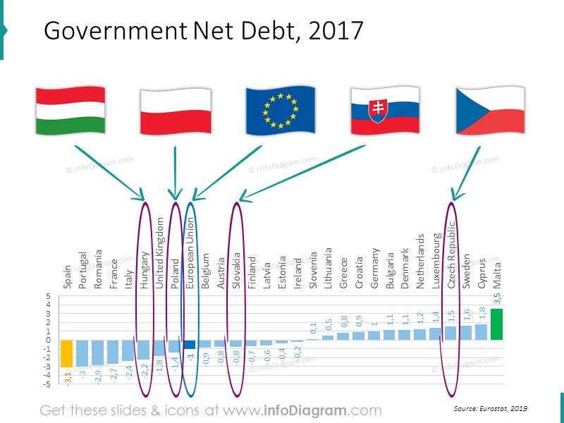 Government Debt European Union
