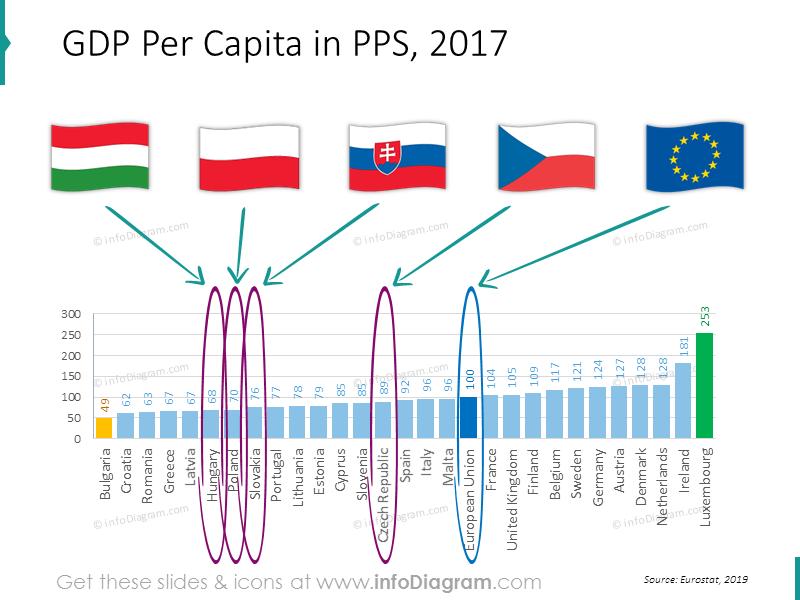 GDP per capita European Union
