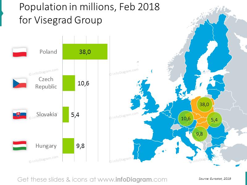 Population Visegrad group