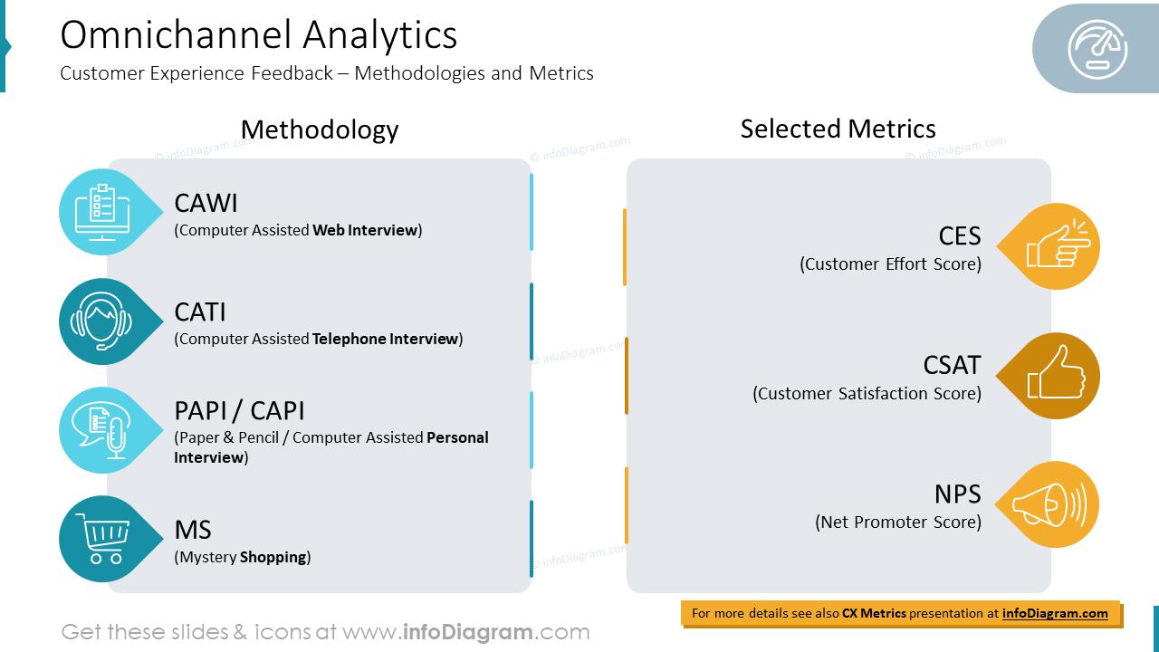 Omnichannel AnalyticsCustomer Experience Feedback – Methodologies