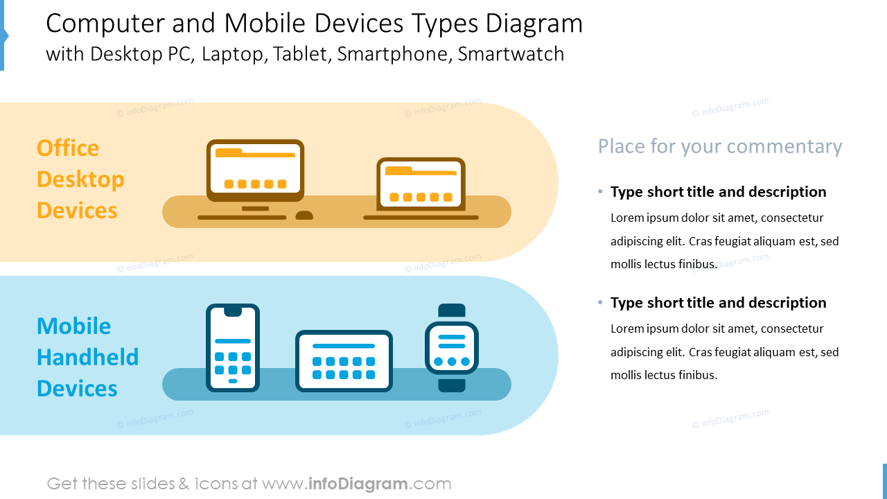 Computer and mobile devices types diagram