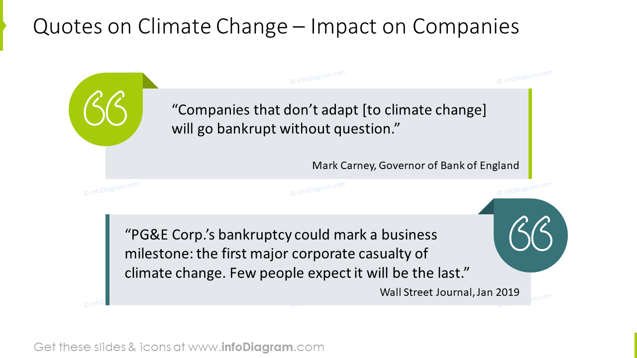 Quotes on climate change: impact on companies