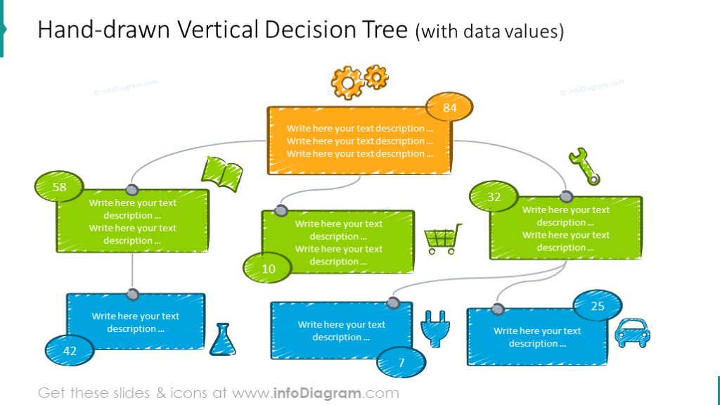 Hand drawn vertical decision tree with data values
