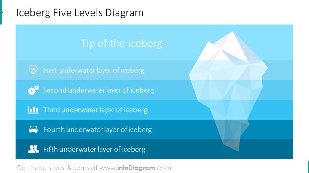 Iceberg 5-levels diagram template