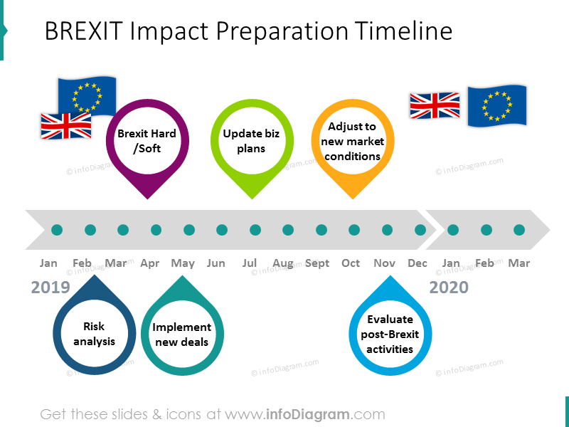 BREXIT preparation timeline shown with flat graphics and flags