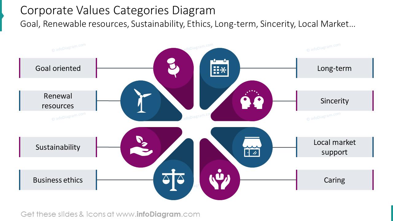 Corporate values categories slide