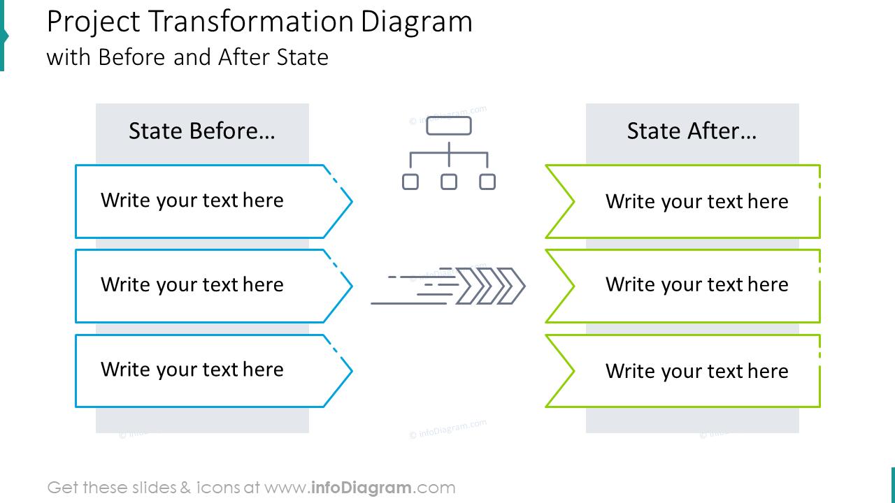 Project transformation diagram