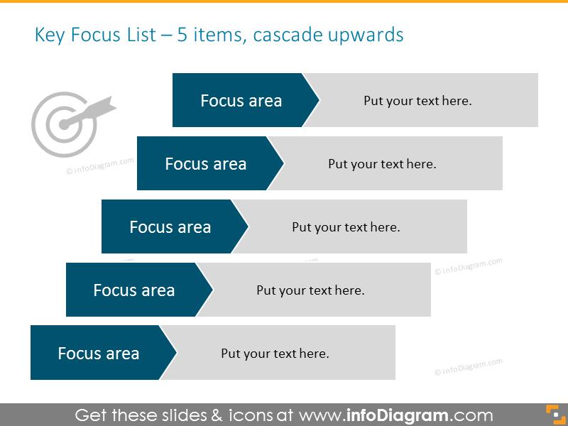 Key Focus List for 5 items,  placed cascade upwards