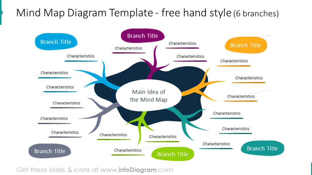 Mind map diagram designed in a free hand style