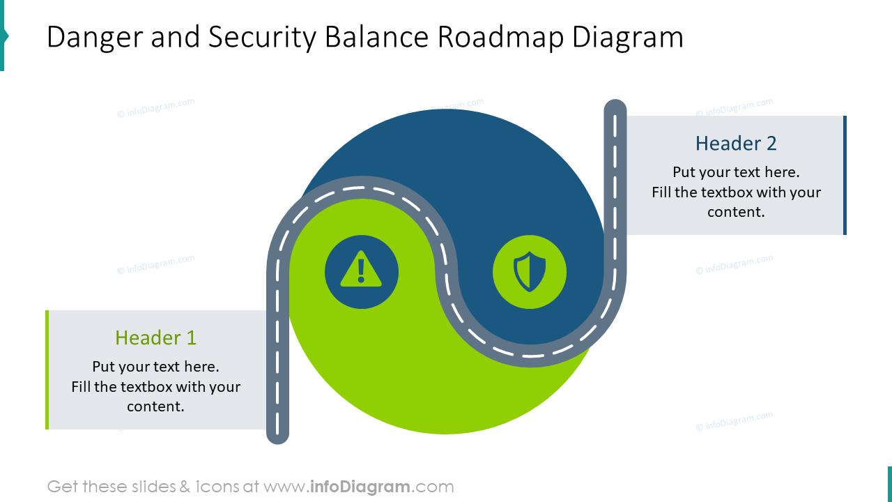 Danger and security balance roadmap slide