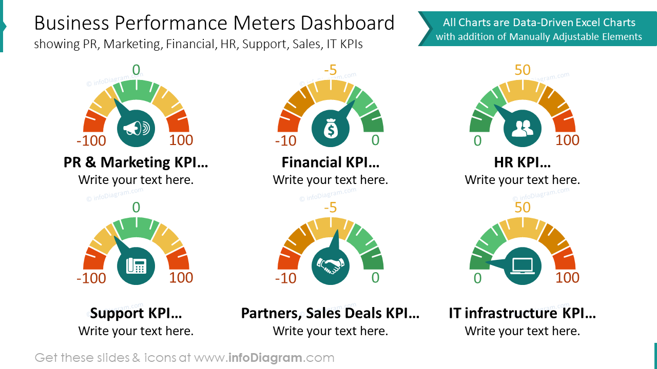 Business performance meters dashboard with flat icons