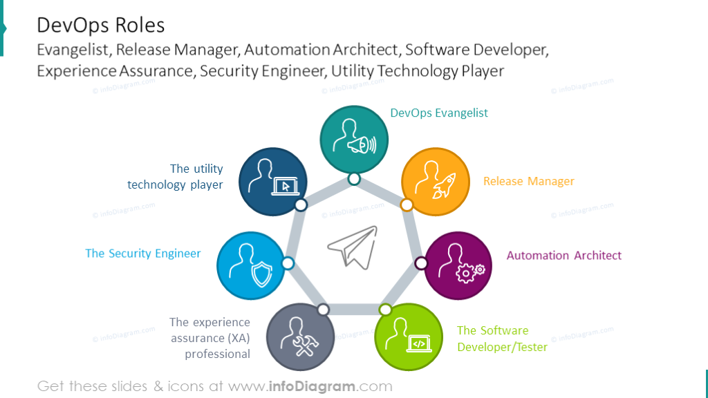 Example of the DevOps roles diagram illustrated with round chart