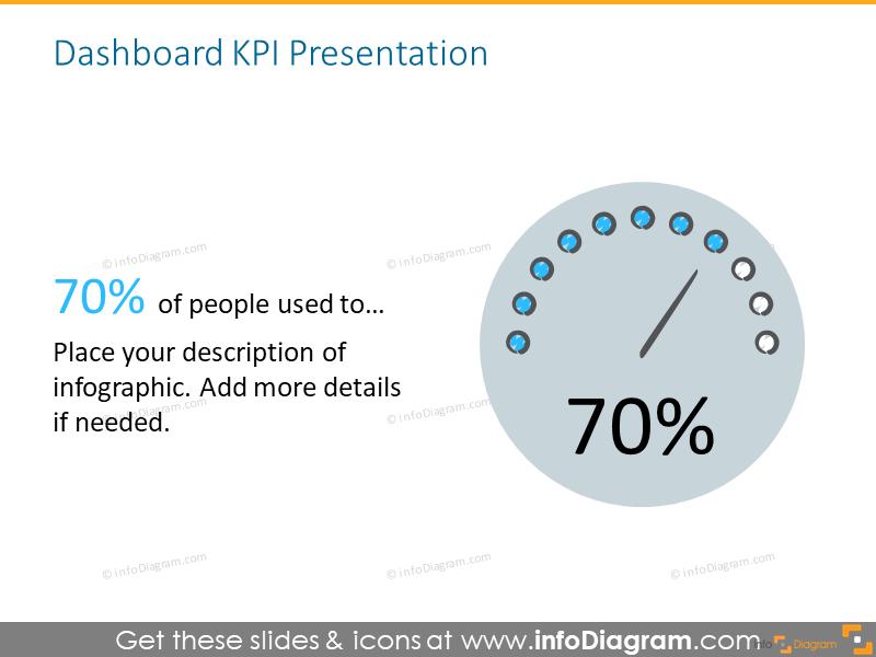 KPI creative Presentation