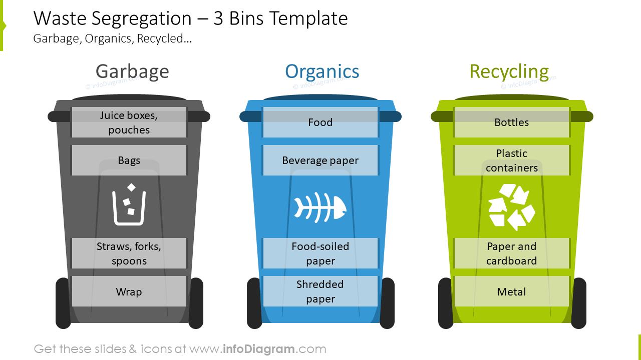Waste segregation showed with three bins template