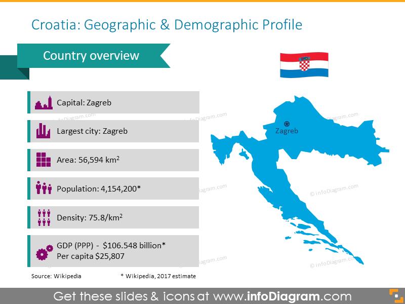 Croatia Geographic and Demographic Profile